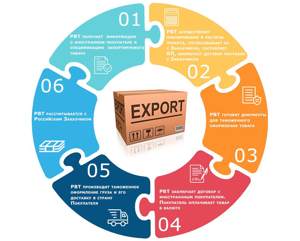shema-export